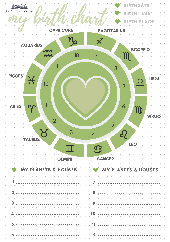 Greenery My Astrology Chart Printable